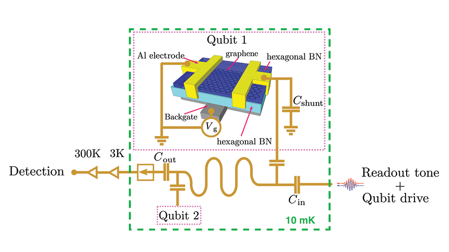 Researchers demonstrate how long a graphene qubit maintains a special state.