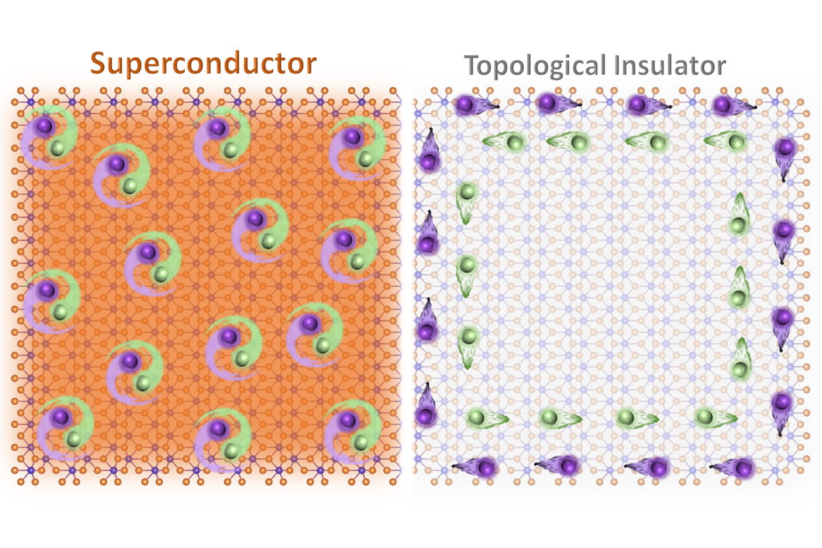 MIT researchers show first single material controllable as topological insulator and superconductor.